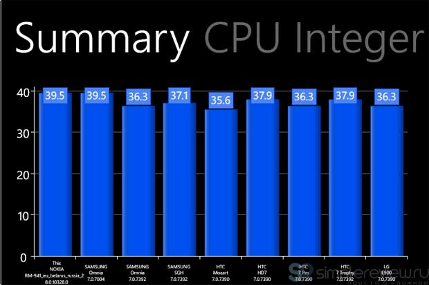 Summary CPU Integer
