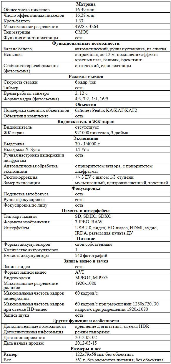 Характеристики Pentax K-01