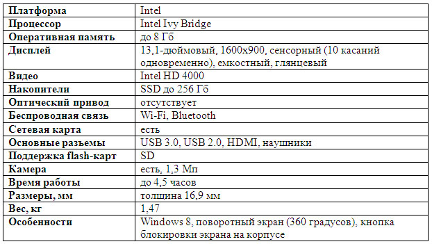 Характеристики Lenovo IdeaPad Yoga