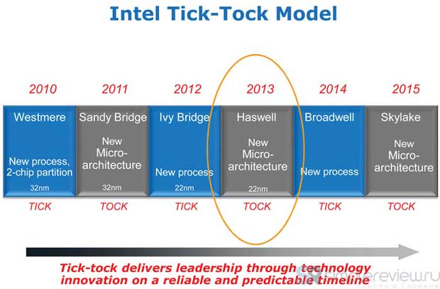 Intel Tick-Tock Model