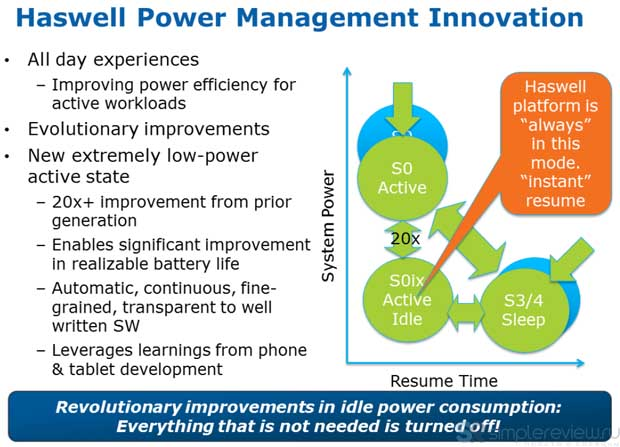 Haswell power management innovation