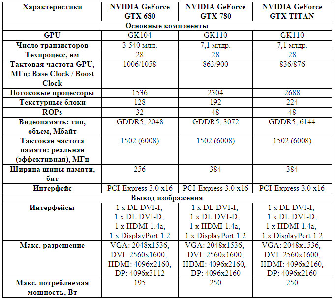 Характеристики Nvidia GeForce GTX 780